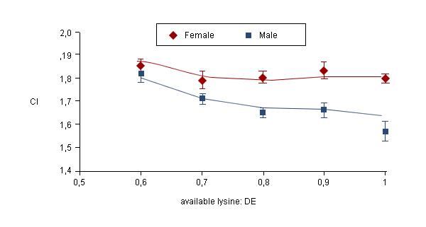 Biểu đồ 1: ảnh hưởng của lysine có sẵn lên tỷ lệ chuyển đổi thức ăn của heo thịt cái và heo đực giống chưa khai thác có khối lượng cơ thể từ 22-53 kg