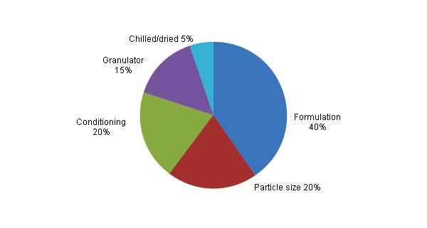 Biểu đồ 2: các yếu tố ảnh hưởng tới độ bền của hạt