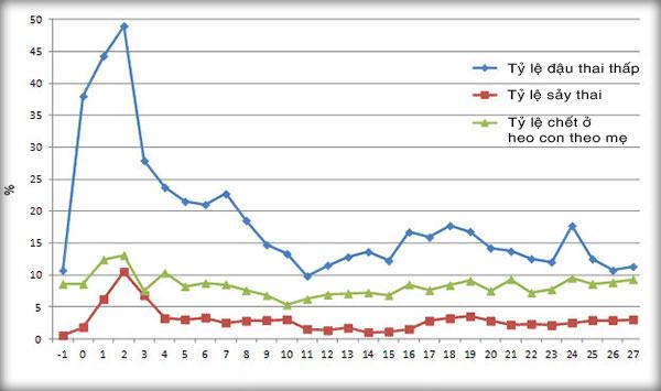 Số liệu trước và sau khi sảy ra dịch PRRS