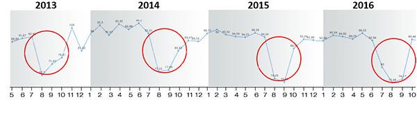Hình 06: Năng suất heo nái được theo dõi từ năm 2013 - 2016